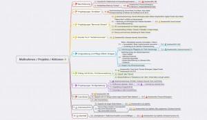 Zusammenfassung Maßnahmen-Aktionen-Projekte