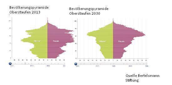 Bevölkerungpyramide Oberstaufen